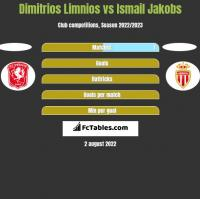 Dimitrios Limnios vs Ismail Jakobs h2h player stats