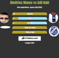 Dimitrios Manos vs Adil Nabi h2h player stats