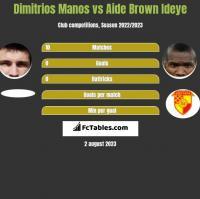 Dimitrios Manos vs Aide Brown h2h player stats