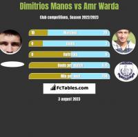 Dimitrios Manos vs Amr Warda h2h player stats