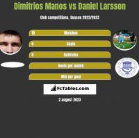 Dimitrios Manos vs Daniel Larsson h2h player stats