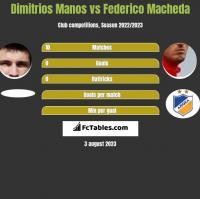 Dimitrios Manos vs Federico Macheda h2h player stats