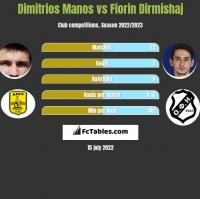 Dimitrios Manos vs Fiorin Dirmishaj h2h player stats