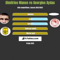 Dimitrios Manos vs Georgios Xydas h2h player stats