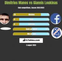 Dimitrios Manos vs Giannis Loukinas h2h player stats