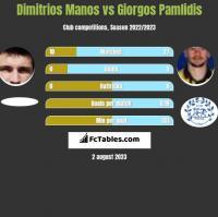 Dimitrios Manos vs Giorgos Pamlidis h2h player stats