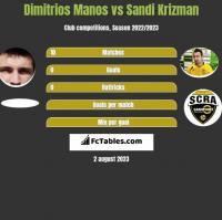 Dimitrios Manos vs Sandi Krizman h2h player stats