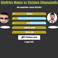 Dimitrios Manos vs Stefanos Athanasiadis h2h player stats