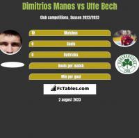 Dimitrios Manos vs Uffe Bech h2h player stats