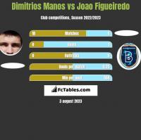 Dimitrios Manos vs Joao Figueiredo h2h player stats