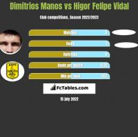 Dimitrios Manos vs Higor Felipe Vidal h2h player stats