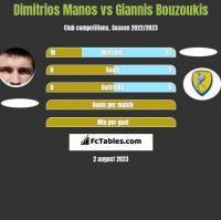 Dimitrios Manos vs Giannis Bouzoukis h2h player stats