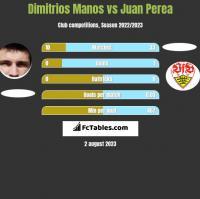 Dimitrios Manos vs Juan Perea h2h player stats