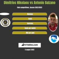 Dimitrios Nikolaou vs Antonio Balzano h2h player stats