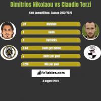 Dimitrios Nikolaou vs Claudio Terzi h2h player stats