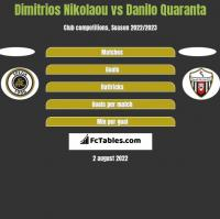 Dimitrios Nikolaou vs Danilo Quaranta h2h player stats