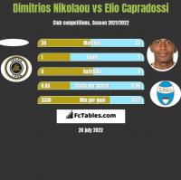 Dimitrios Nikolaou vs Elio Capradossi h2h player stats