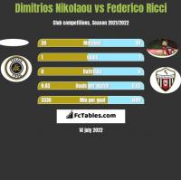 Dimitrios Nikolaou vs Federico Ricci h2h player stats