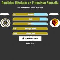 Dimitrios Nikolaou vs Francisco Sierralta h2h player stats