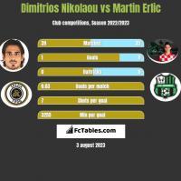 Dimitrios Nikolaou vs Martin Erlic h2h player stats