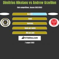 Dimitrios Nikolaou vs Andrew Gravillon h2h player stats