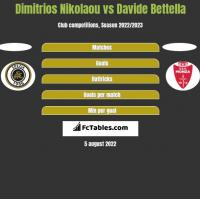 Dimitrios Nikolaou vs Davide Bettella h2h player stats