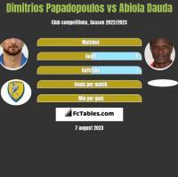 Dimitrios Papadopoulos vs Abiola Dauda h2h player stats