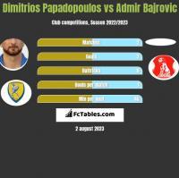 Dimitrios Papadopoulos vs Admir Bajrovic h2h player stats