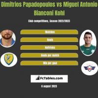 Dimitrios Papadopoulos vs Miguel Antonio Bianconi Kohl h2h player stats