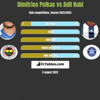 Dimitrios Pelkas vs Adil Nabi h2h player stats