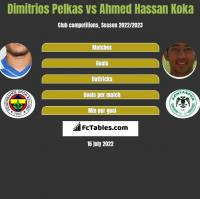 Dimitrios Pelkas vs Ahmed Hassan Koka h2h player stats