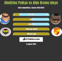 Dimitrios Pelkas vs Aide Brown Ideye h2h player stats