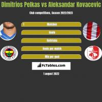 Dimitrios Pelkas vs Aleksandar Kovacevic h2h player stats