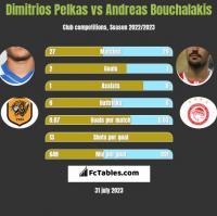 Dimitrios Pelkas vs Andreas Bouchalakis h2h player stats