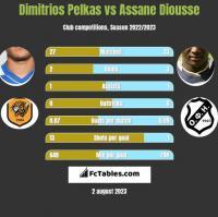 Dimitrios Pelkas vs Assane Diousse h2h player stats