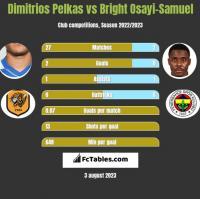 Dimitrios Pelkas vs Bright Osayi-Samuel h2h player stats
