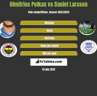 Dimitrios Pelkas vs Daniel Larsson h2h player stats