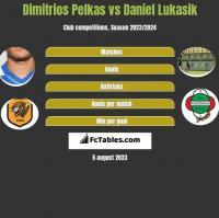 Dimitrios Pelkas vs Daniel Lukasik h2h player stats