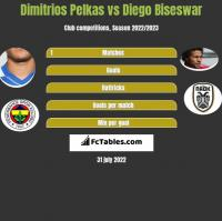 Dimitrios Pelkas vs Diego Biseswar h2h player stats