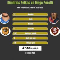 Dimitrios Pelkas vs Diego Perotti h2h player stats