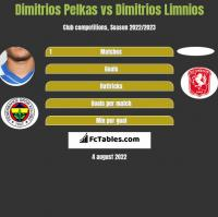 Dimitrios Pelkas vs Dimitrios Limnios h2h player stats