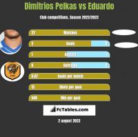 Dimitrios Pelkas vs Eduardo h2h player stats