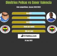 Dimitrios Pelkas vs Enner Valencia h2h player stats