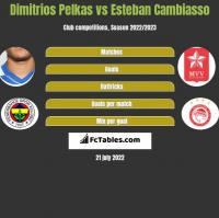 Dimitrios Pelkas vs Esteban Cambiasso h2h player stats