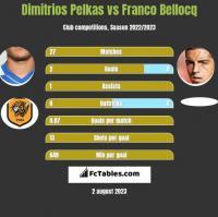 Dimitrios Pelkas vs Franco Bellocq h2h player stats