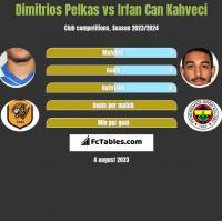 Dimitrios Pelkas vs Irfan Can Kahveci h2h player stats