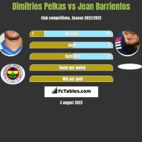 Dimitrios Pelkas vs Jean Barrientos h2h player stats