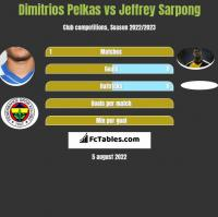 Dimitrios Pelkas vs Jeffrey Sarpong h2h player stats