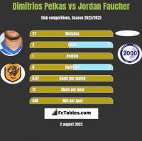 Dimitrios Pelkas vs Jordan Faucher h2h player stats
