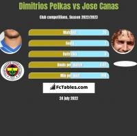 Dimitrios Pelkas vs Jose Canas h2h player stats